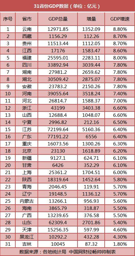 31省份公布前三季度经济成绩单:广东位居榜首 25地过万亿