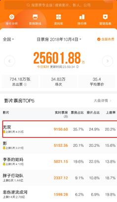 《无双》领跑国庆档成三料冠军 周润发郭富城再