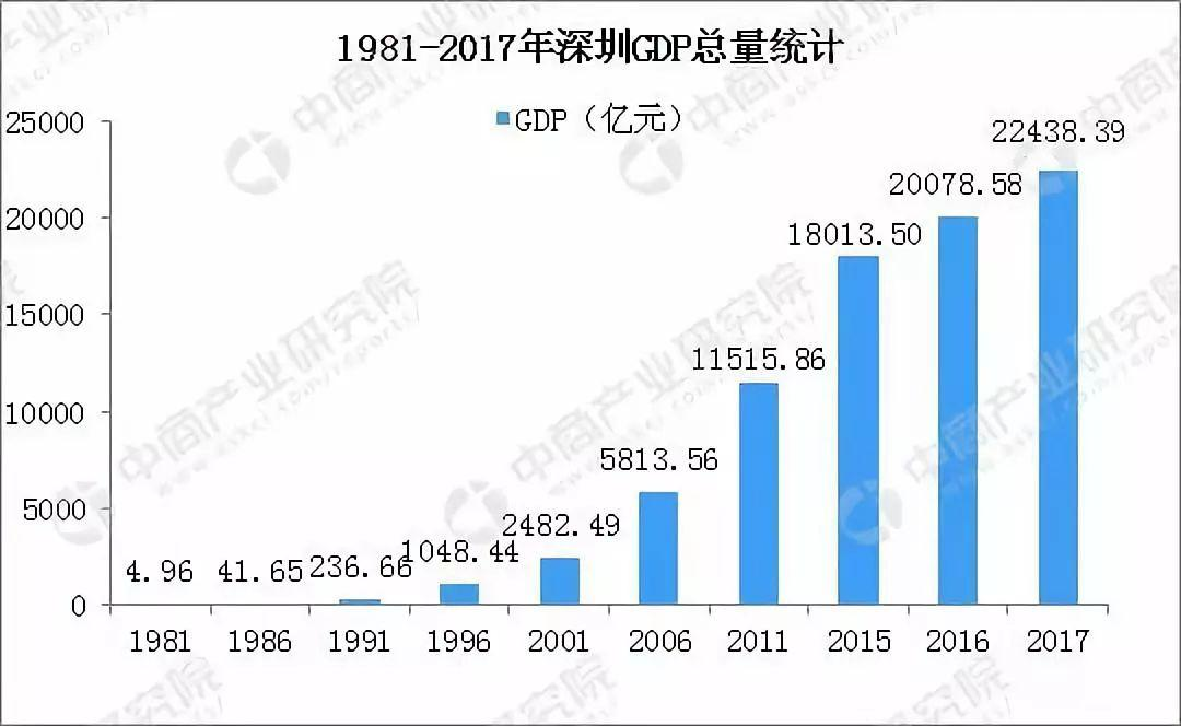 深圳2018年成绩单出炉,排名第一的竟然是……