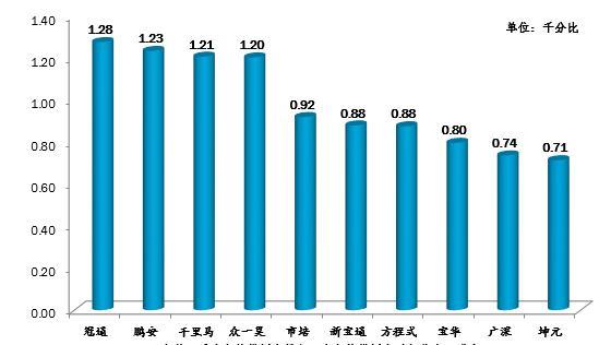 最新深圳驾校排行榜出炉!学员考试合格率最高的是…_考驾照的资料