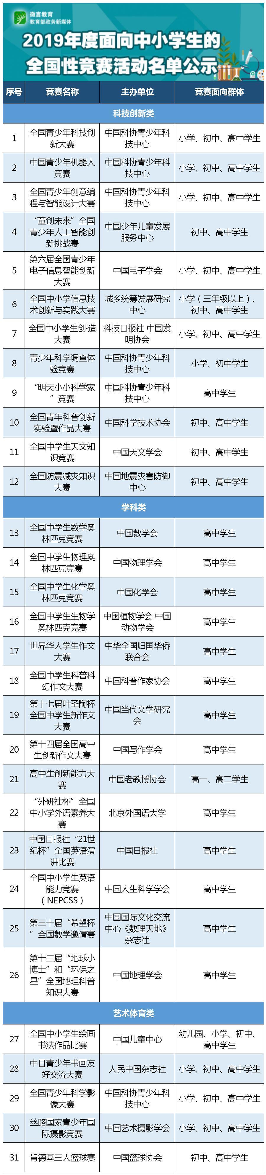 共31项!教育部公示2019年度面向中小学生的全国性竞赛活动名单
