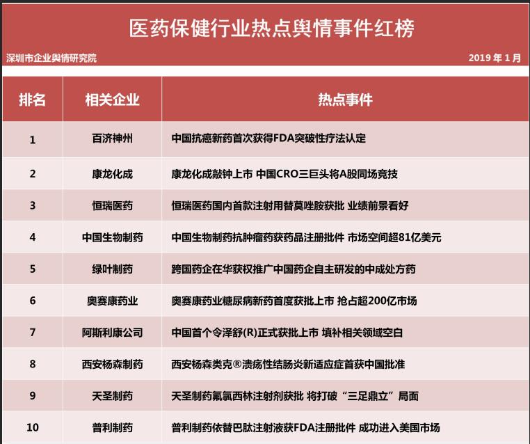 第十二批企业舆情榜单(医疗保健行业)今日发布继权健事件后河北华林也深陷舆论漩涡