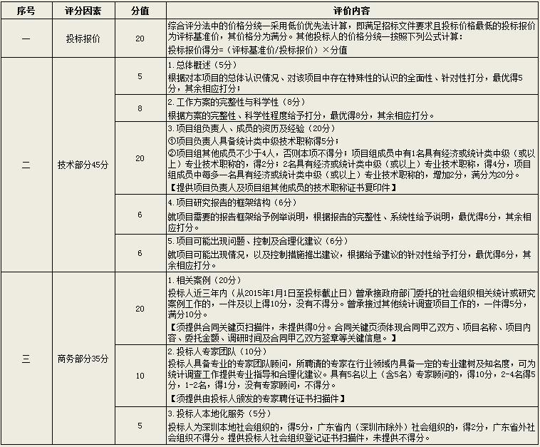 """深圳市社会组织管理局开展""""2018年度社会组织相关服务业统计调查"""