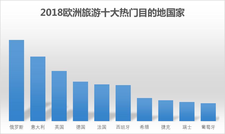 深圳人去欧洲游怎么玩?人均消费11823元