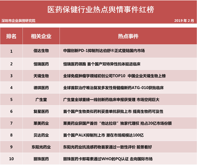 第十三批企业舆情榜单(医疗保健行业)今日发布 新兴医药血液制品疑现艾滋抗体药监部门已展开全面调查