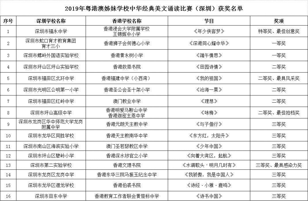 三地学生齐聚鹏城,共诵中华经典美文