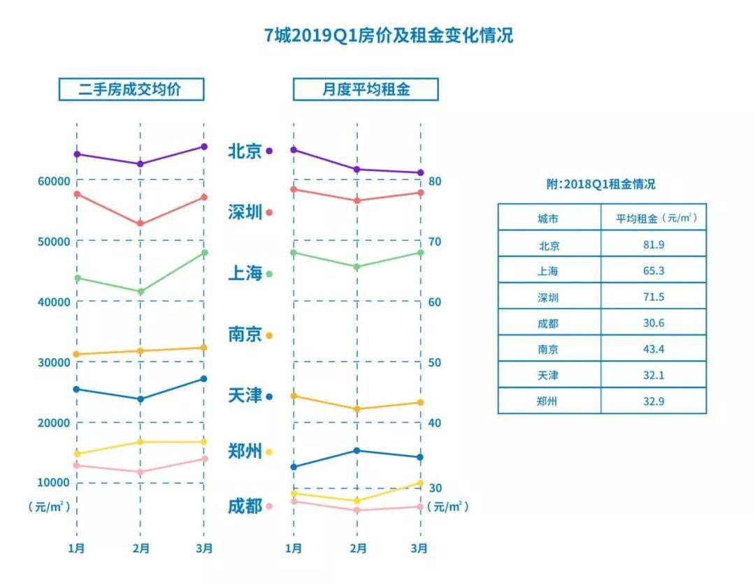 一季度居住报告:深圳二手房活跃度全国第一