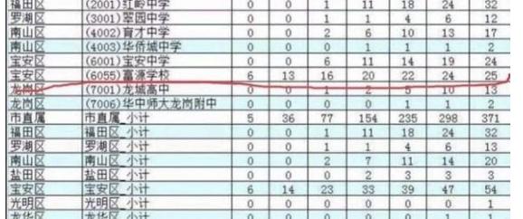 直播车|力压深圳四大重点中学 富源学校被爆高考移民 市教育局回应