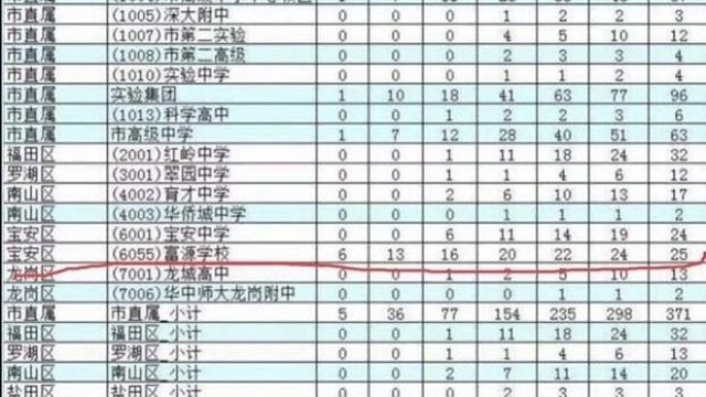 """富源学校现""""高考移民""""抢清华北大名额?深圳教育局介入调查,五大疑团待解"""