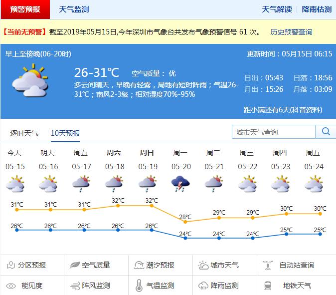市民中心站昨日最高温超35℃ 未