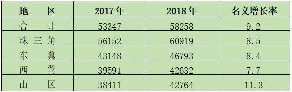 轻松赚钱网2018年广东各地各行业平均工资出炉!最赚钱的是