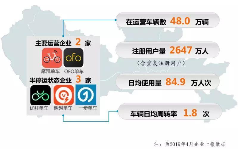 深新早点丨最新深圳共享单车陈述出炉,数量减