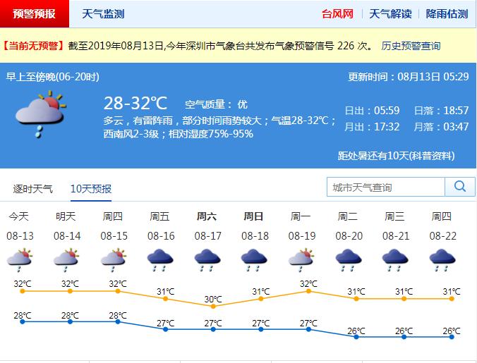 今日深圳局部地区仍有强降水和雷暴大风 14日有所减弱
