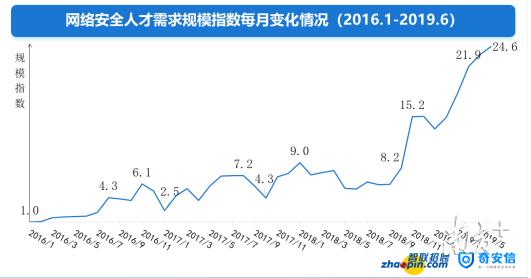 网络安全成热门职位!在招聘需求排行榜上 深圳排名全国第二