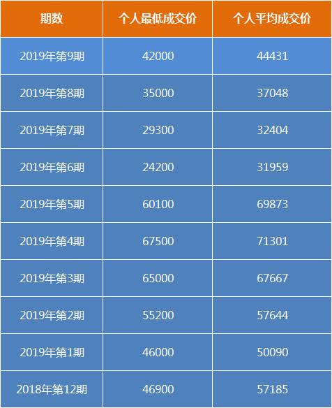 在网上如何赚钱:最新粤B车牌最新竞价结果出炉!个人平均成交价