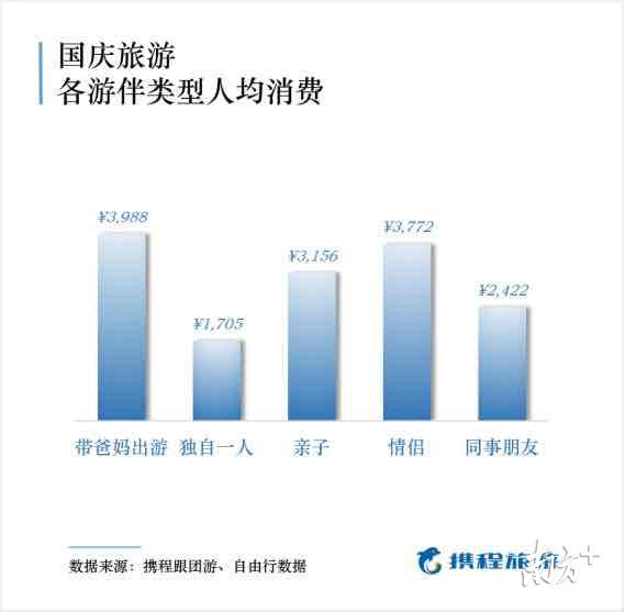 深圳人最舍得花钱国内游!来看国庆旅游消费大数据