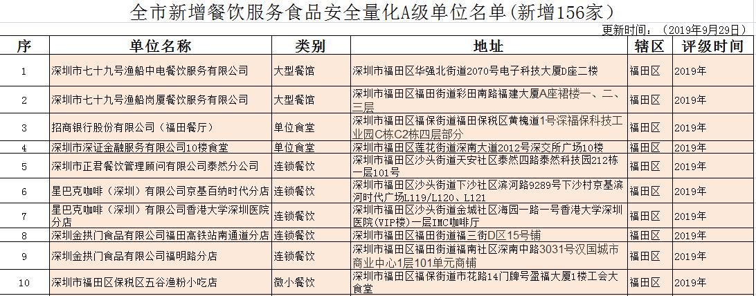 深圳新增156家A级餐饮单位,另有一幼儿园食堂被降级