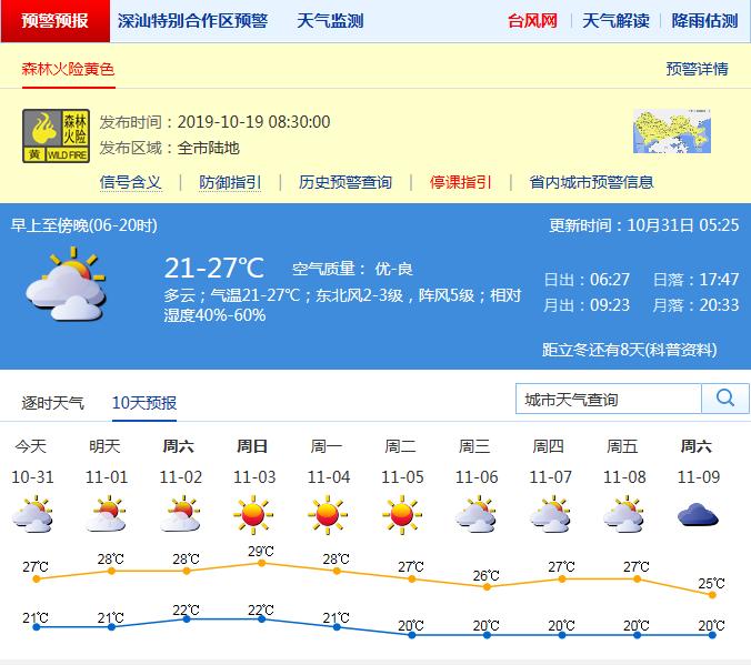 距立冬还有8天!深圳干燥天气持续,今日最高气温27℃