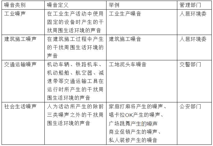 联通手机靓号噪音扰民到底怎么投诉?深圳最全噪音扰民投诉