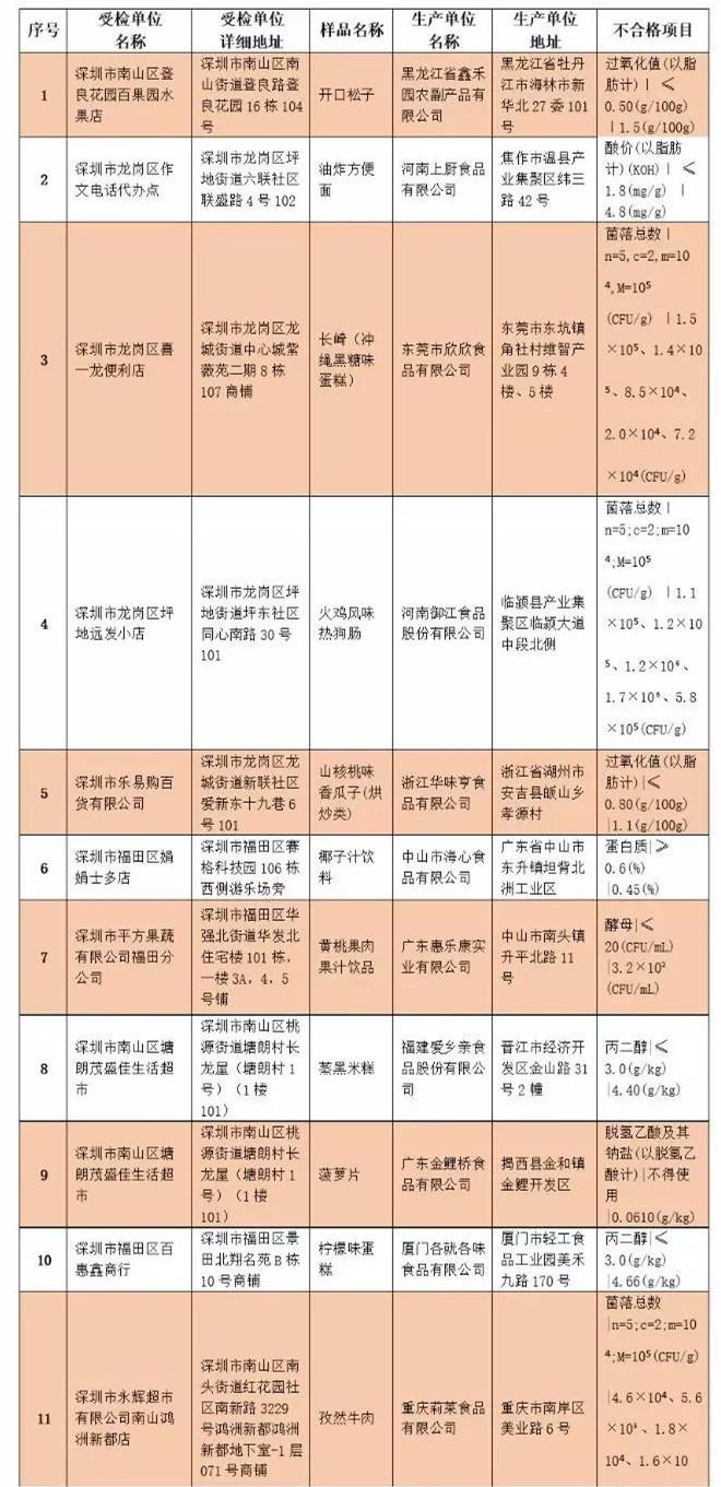 深圳最新零食抽检11批次不合格,