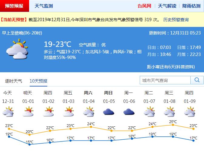 2020春运天气预测:离深时段有2-3次冷空气影响