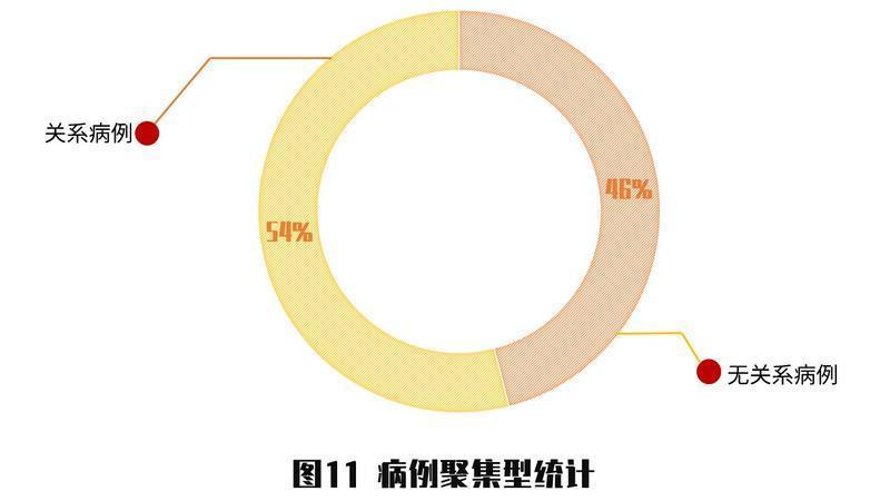 女人怎么赚钱快:深圳公布的339个确诊病例背后,藏着什么规律?