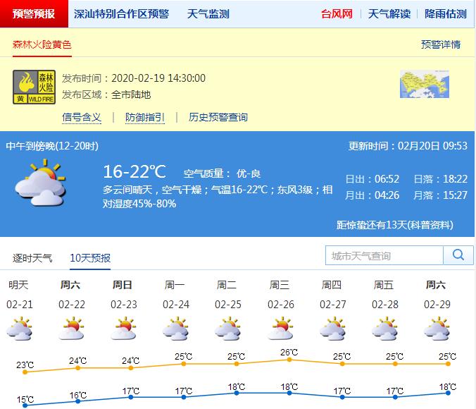 深圳未来一周天气持续回暖,森林火险黄色预警生效中