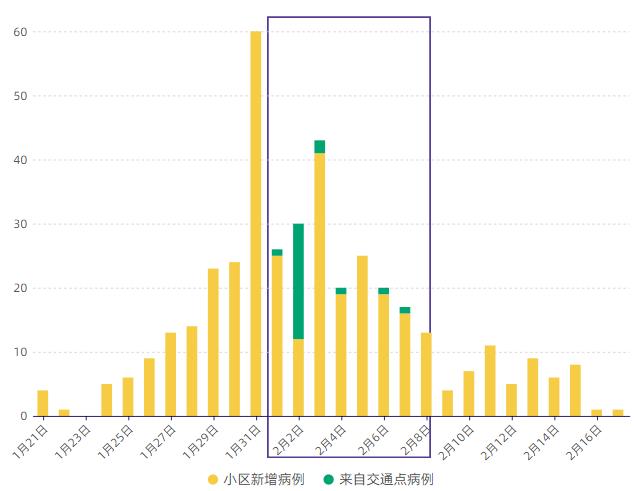 深圳疫情的相关数据和政策,希望为战疫下半场提供些启示。