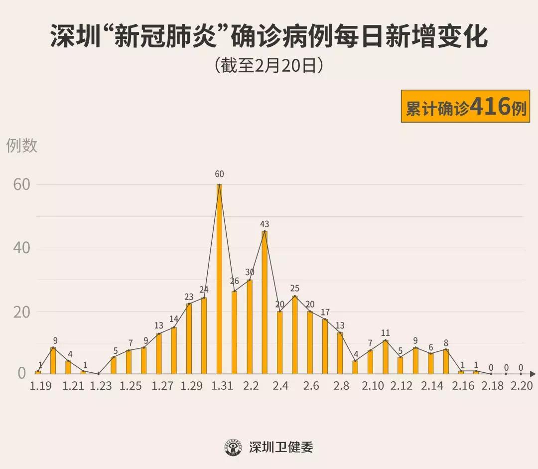 """深圳连续3天""""0""""新增!累计416例!(截至2月20日24时)"""