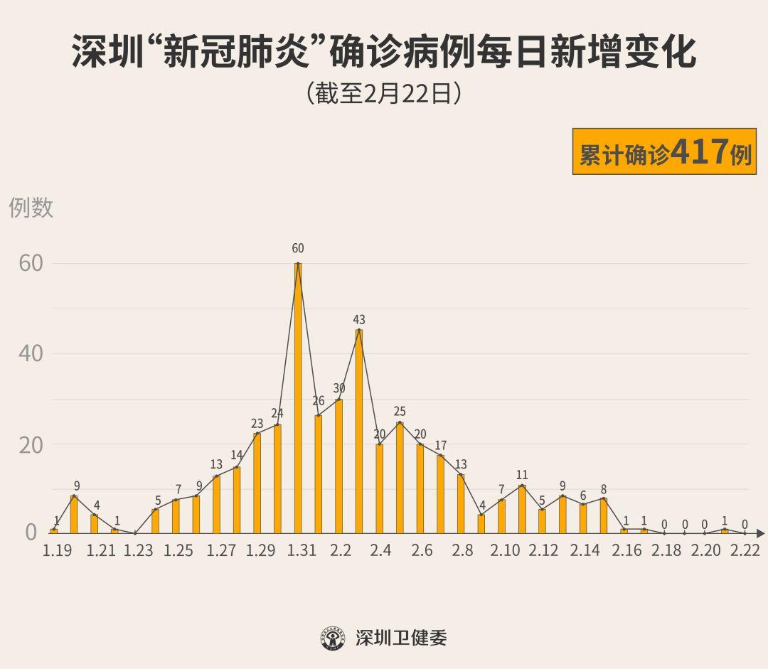 """最新!深圳""""0""""新增!累计417例!(截至2月22日24时)"""