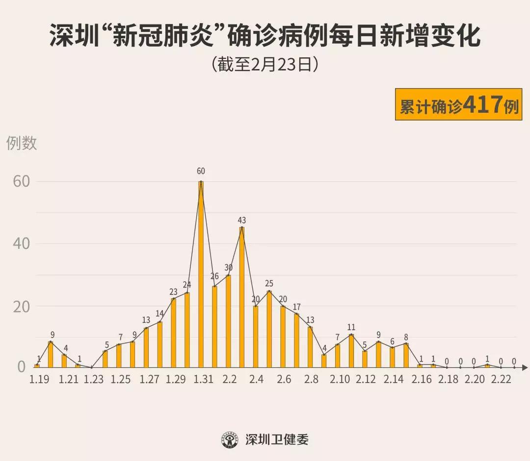 """深圳""""0""""新增!累计417例!(截至2月23日24时)"""