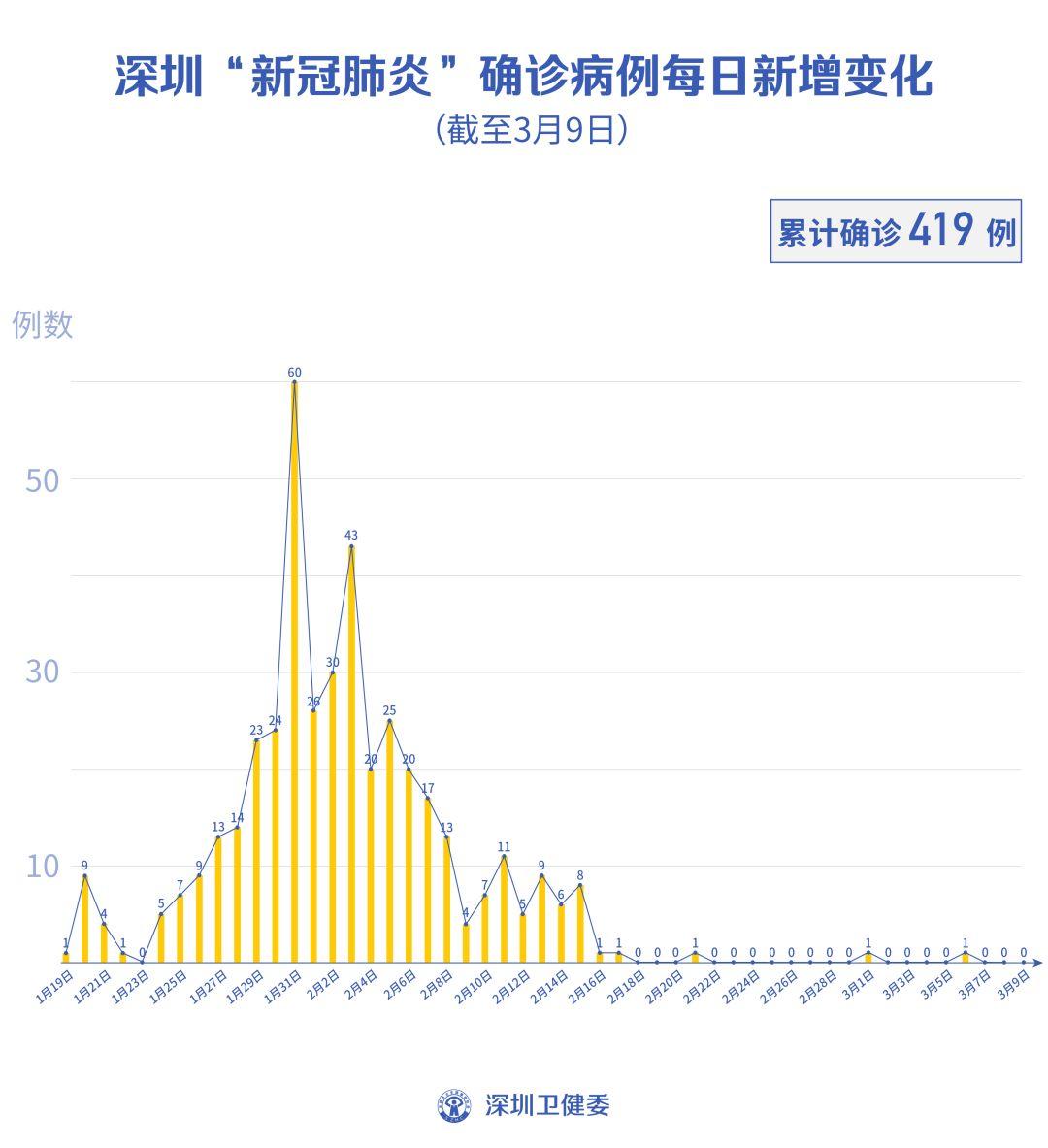 """深圳""""0""""新增!累计419例,在院35例(截至3月9日)"""