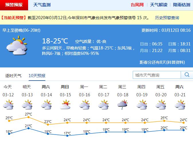 深圳12-13日暖湿 早晚能见度较低 周末冷空气要来