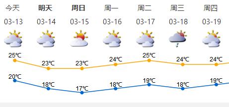 """深新早点   注意了!今天起,深圳连续3天全市范围""""猎虎""""(语音播报)"""