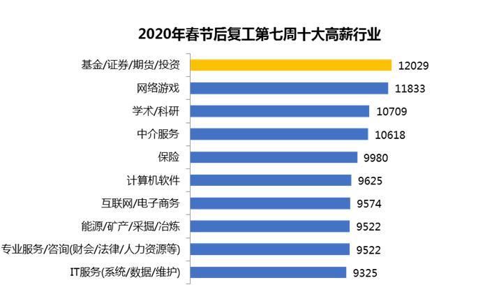 据调查:复工第七周深圳平均招聘薪酬为10285元/月