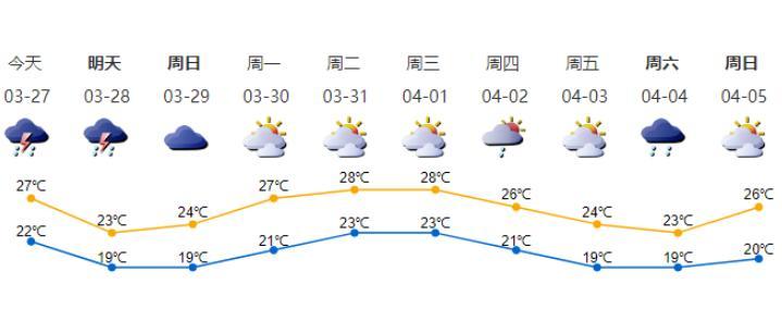 深新早点丨暴雨+8级阵风!深圳今天将有雷雨天气,注意防范!(语音播报)