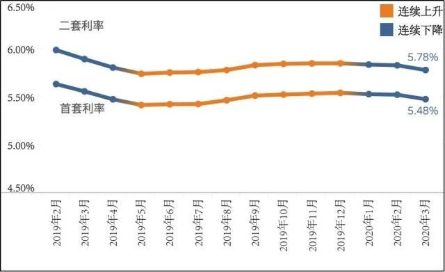 一线城市悉数下调房贷利率水平,深圳首套房平均利率为5.05%