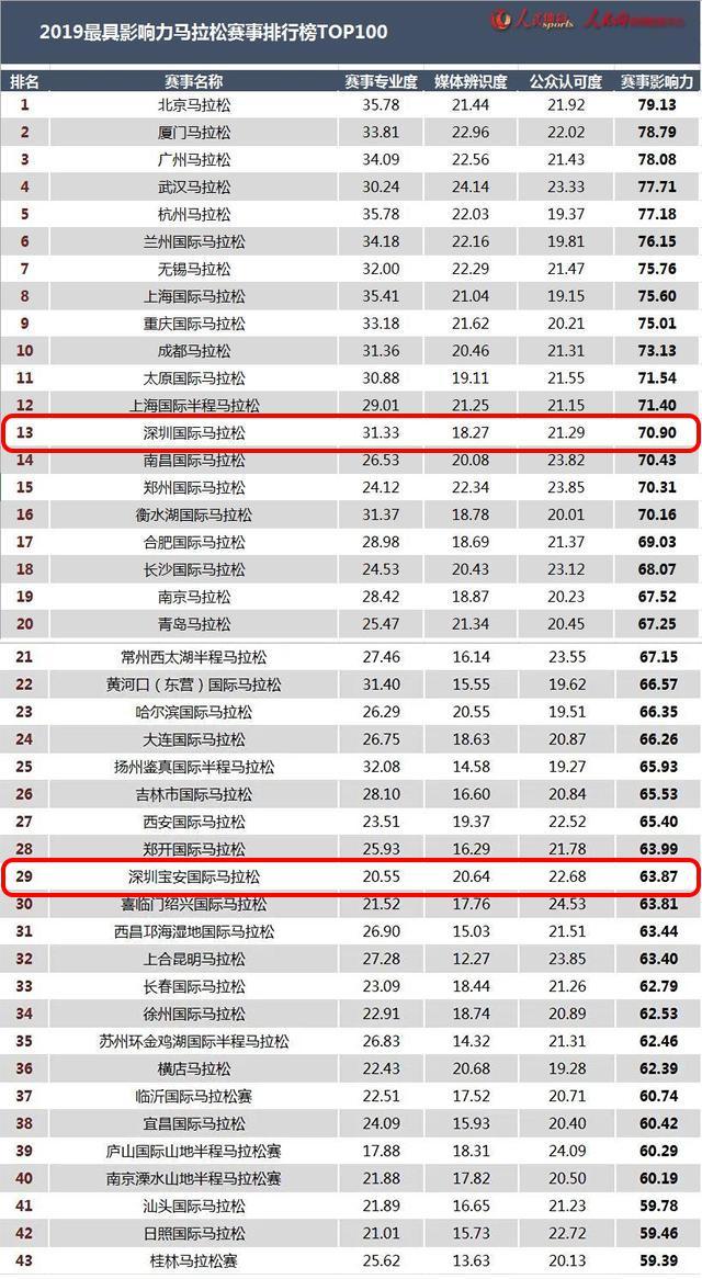 2019全国最具影响力马拉松排名:深马宝马入围