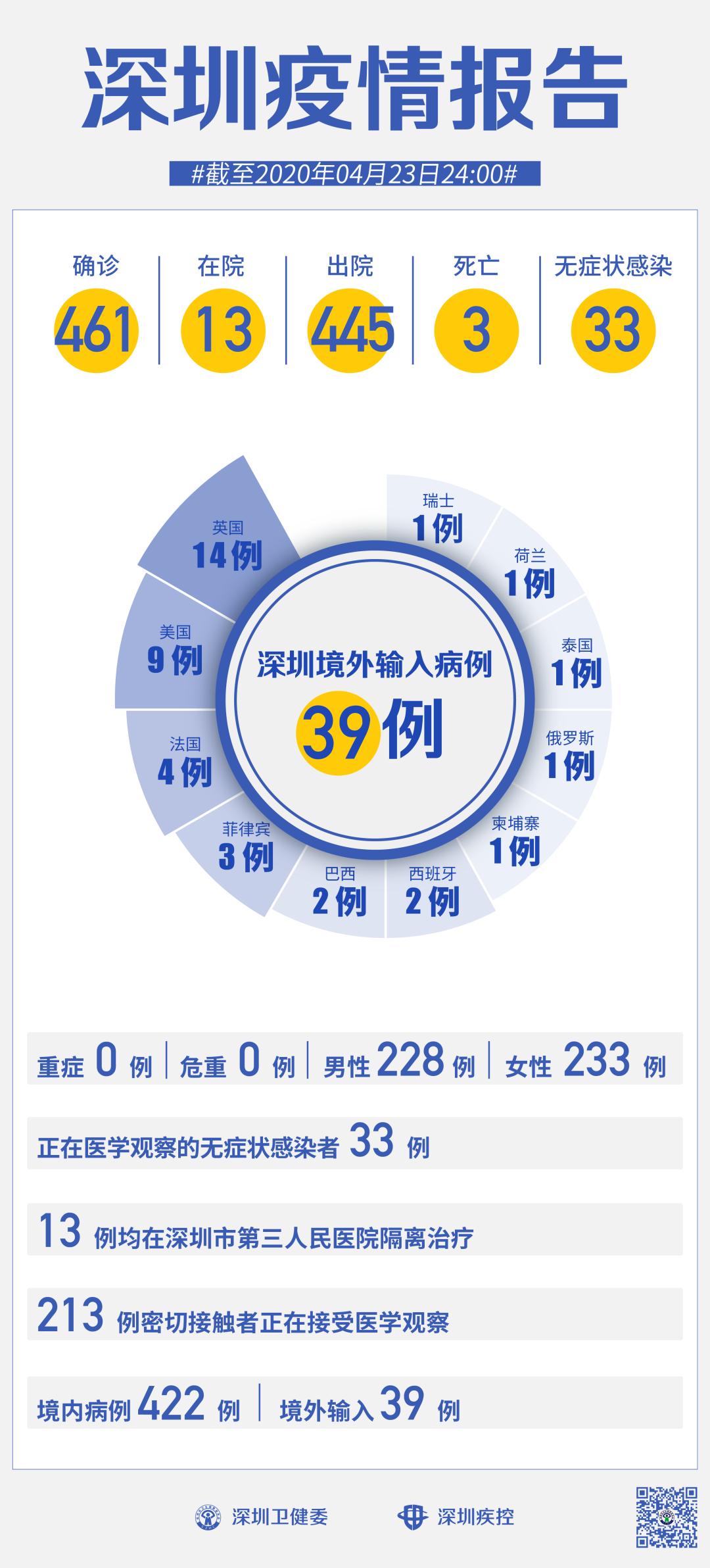 """赣州糊口网:深圳一连4日""""0新增""""!这3类人不发起五一出游!"""