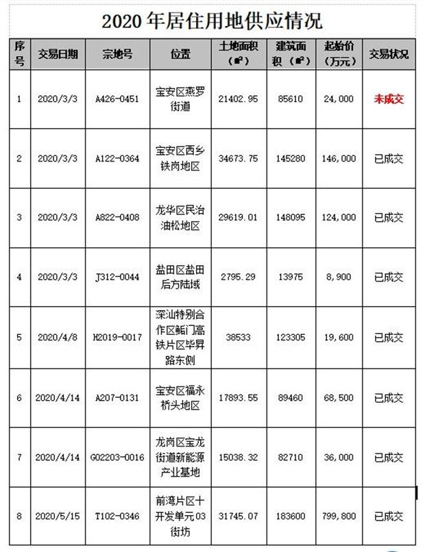 17.76亿元!龙华坪山两地块出让均用于建人才房最高售价不超4.16万元/平方米