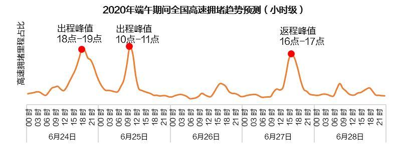 2020端午出行预测:深圳大、小梅沙成全国自驾最