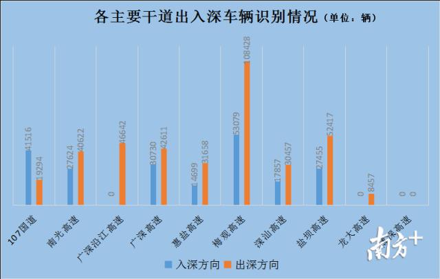 """""""端午""""首日深圳近300万辆车出行,东部景区车流同比上升三成"""