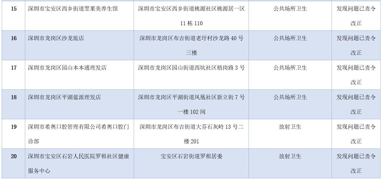 深圳市5月份卫生健康监督抽检结果出炉!这20家