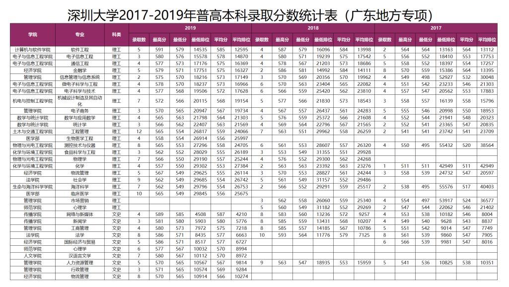 深圳大学发布2020年广东省招生计划及历年分专业