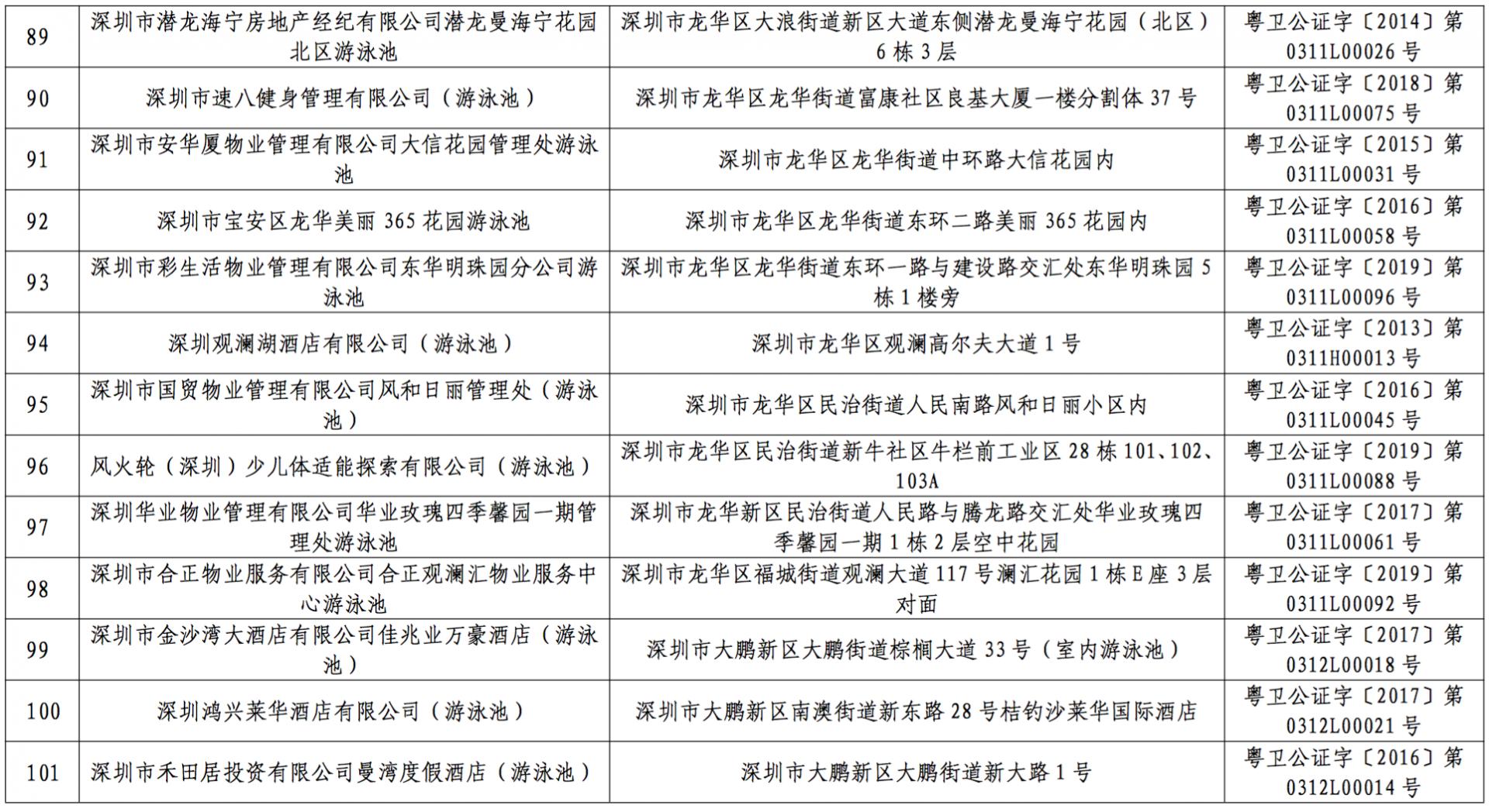 游泳去?深圳第一批游泳场所水质抽检结果:这2家不合格