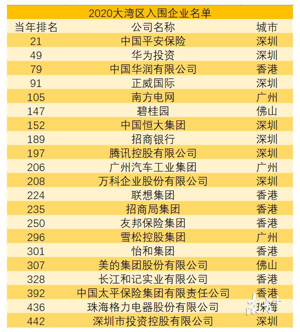 廣東14家企業上榜《財富》世界500強,深圳投資控股新入榜
