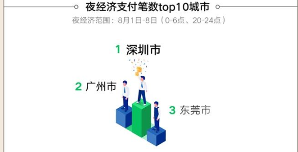 微信支付商家消费券拉动消费近20亿元!深圳夜经济消费据榜首