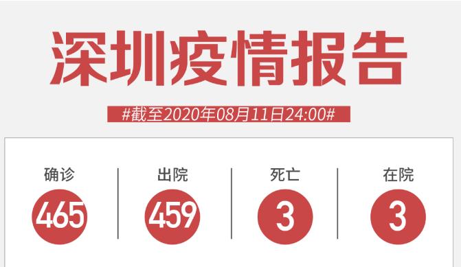8月11日深圳无新增病例!澳门自由行即将恢复!