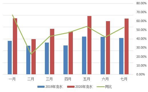 高温天气 专车配送需求高  曹操帮忙业务同比上涨53.18%