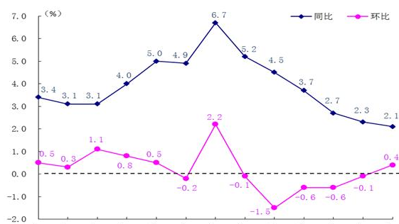 感觉到没?7月深圳鲜瓜果价格同比下降22.9%!
